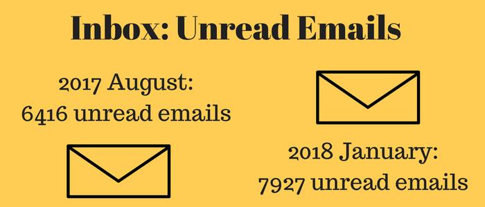 Generation Marketing: Unread Emails